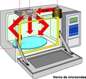 20121123060118-microondas1.jpg