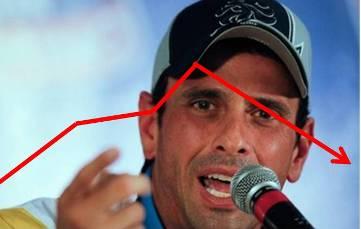 20130414063729-4-capriles-encuestas.jpg