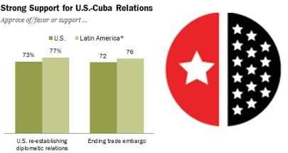 20150818141815-apoyo-relaciones-cuba-eeuu-survey.jpg