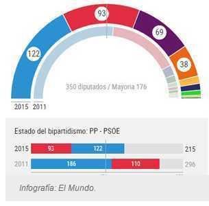 20151221021230-infografia-eleccciones-espana.jpg